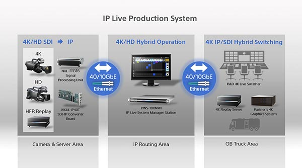 AD_Sony_IPLiveProductionSystem