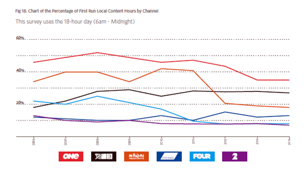 Percentage of first-run local content by channel