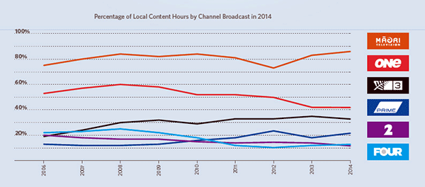 Percentage of local content by channel